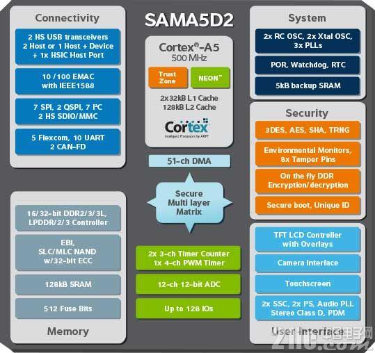 Acme Systems推出RoadRunner 系统级模块和Berta D2评估板,主控采用Microchip SAMA5D21 Cortex-A5架构