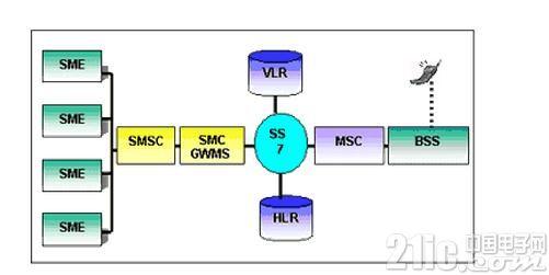 福利篇:教你如何使用单片机控制手机通信
