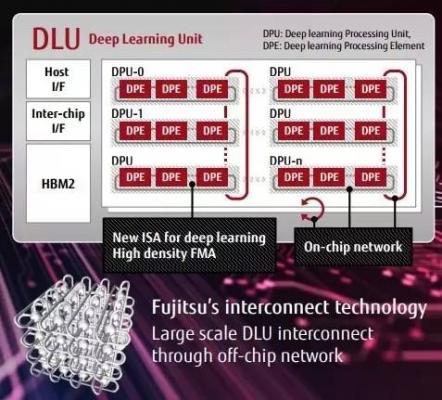 富士康公布AI领域研究成果,DLU微处理器技术完善