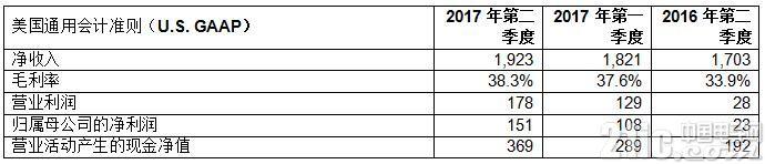 意法半导体公布2017年第二季度及上半年财报