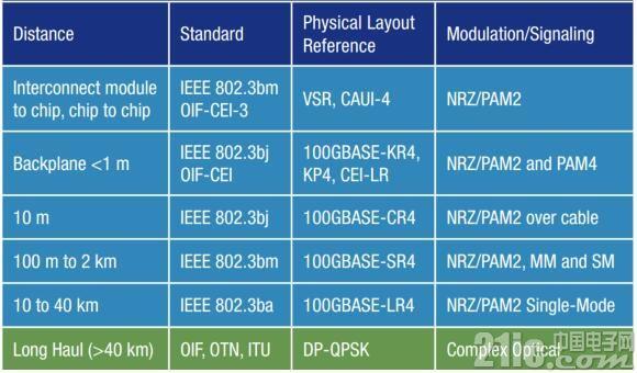 相干传输:应对带宽需求的关键技术
