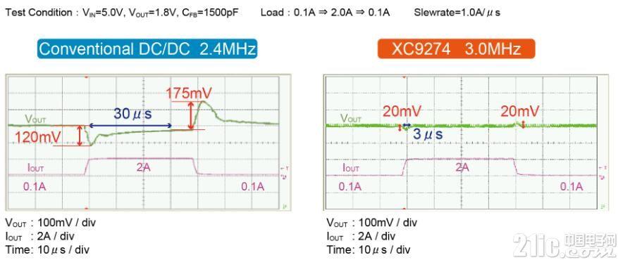 扩大快速瞬态响应HiSAT-COT控制产品阵容 最适于用作FPGA/ASIC专用POL(Point of Load)电源!