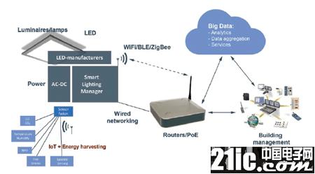 传感器为智能照明系统创造更多需求