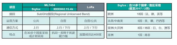 """ROHM旗下蓝碧石半导体开发出业界首款※支持低功耗广域通信(LPWA)的双模无线通信LSI""""ML7404"""""""