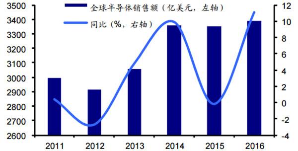 2017年中国半导体行业市场现状