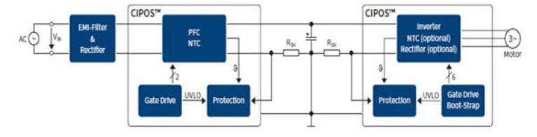 大联大品佳集团推出基于Infineon智能电源模块的马达应用解决方案