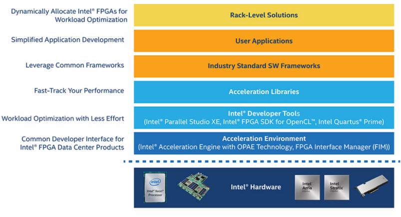 降低 TCO 的同时提高数据中心性能:使用 FPGA 实现多用途应用加速