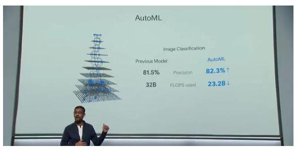 谷歌AI编程能力爆表!创造者:我编的程序让自己失业了