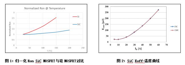 在高频直流—直流转换器内使用650V碳化硅MOSFET的好处