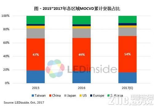 占全球一半多!中国LED芯片迎来新一波扩产高峰