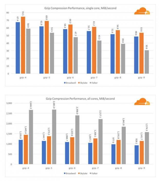 英特尔大危机:博通猎取高通意在服务器芯片市场