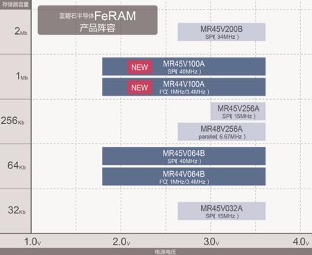 "ROHM旗下蓝碧石半导体开始量产在不稳定的电源环境下也可进行高速数据备份的 1Mbit FeRAM""MR45V100A/MR44V100A"""