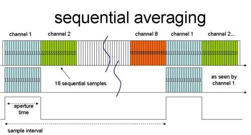 多模拟通道数据采集,平均法选择需谨慎