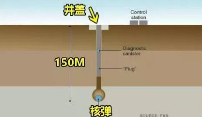 """一个小小的计算失误,美国创造了一个秒速70公里""""核动力""""井盖"""