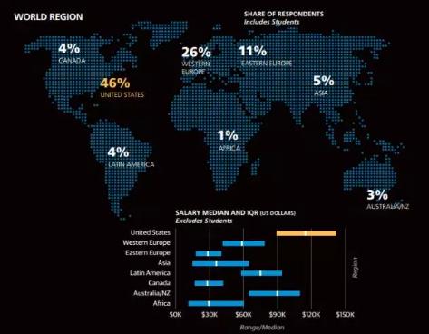 400个国家7000位程序员薪酬大调查:现在换方向还来得及!