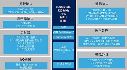 意法半导体又推出超低功耗MCU STM32L4+