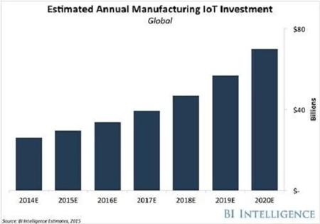 工业4.0与物联网结合应用场景