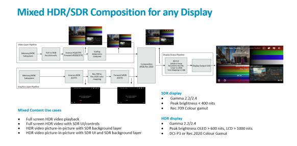 Mali-D71 与新一代显示解决方案
