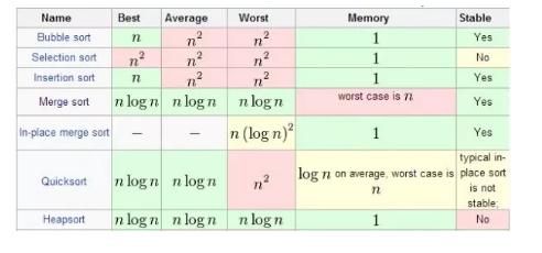 主宰计算机时代的十大算法,来看看你了解几个呢?