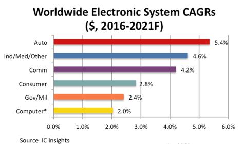 IC Insights:半导体产业最大成长动力将来自于汽车
