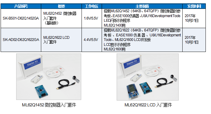 "ROHM旗下蓝碧石半导体低功耗微控制器ML62Q1000系列两款入门套件""SK-BS/AD""开始网售"