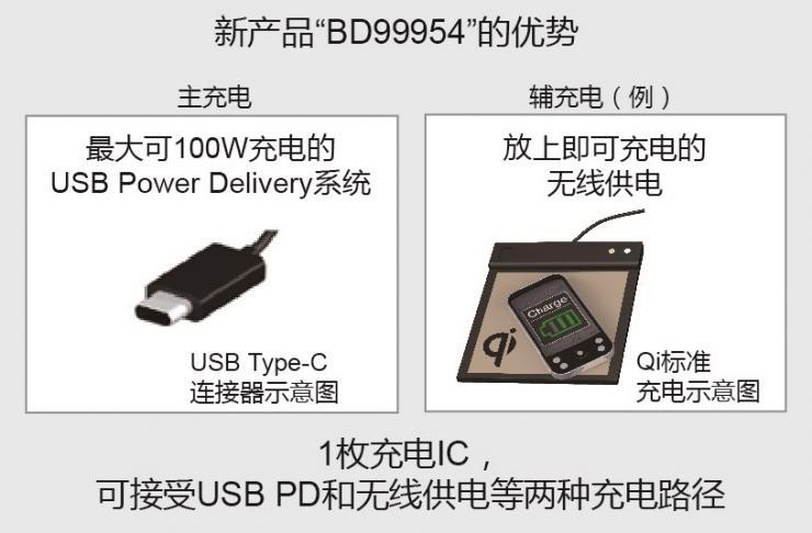 """业界首发!ROHM开发出支持双通道输入系统充电的电池充电IC""""BD99954GW/MWV"""""""