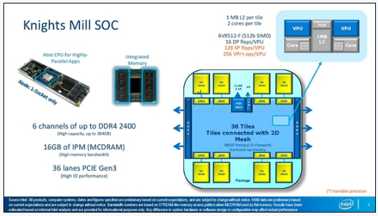 72核心320W!Intel Xeon Phi加速器悄然更新:强化AVX512