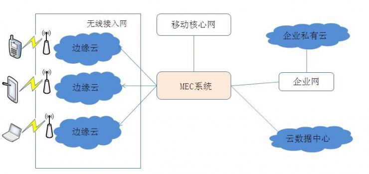 MEC技术原理及其应用浅析