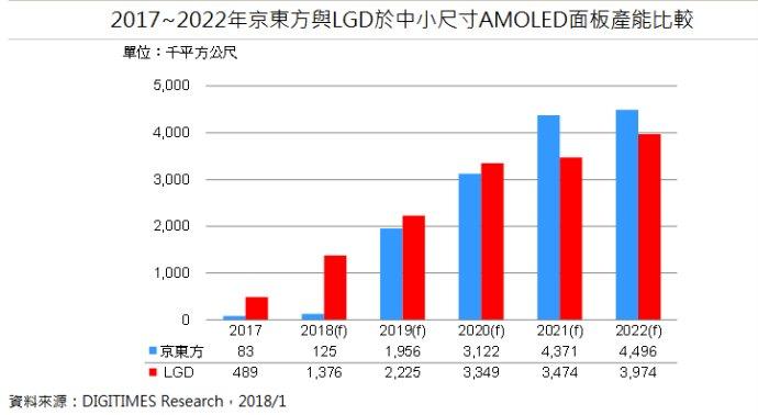 DIGITIMES:2021年京东方中小尺寸AMOLED面板产能将超LG
