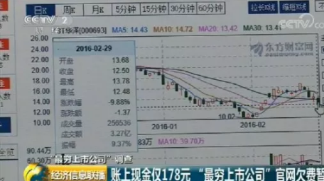 中国最穷上市公司:账上仅剩178元 官网欠费被关停