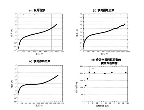 IEMN 结果显示 ALLOS 新型硅基氮化镓外延片产品具有超过 1400 V 的击穿电压