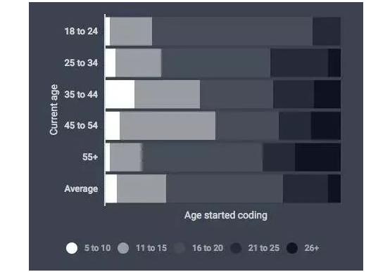 他们调查了3.9万名程序员,制作了这份完成度极高的开发者报告