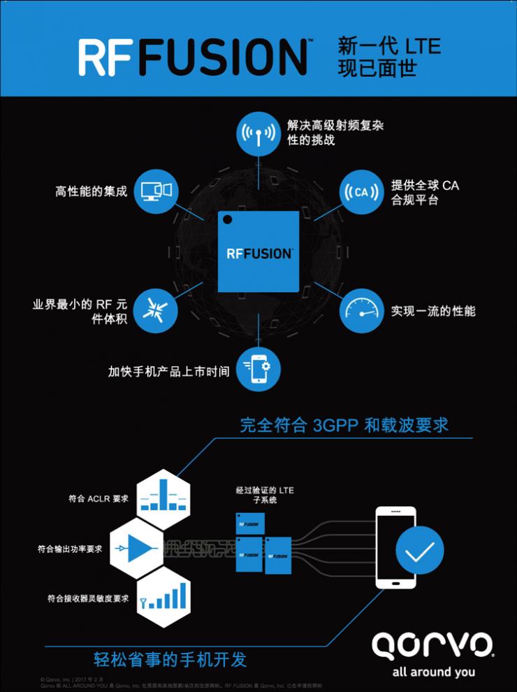 Qorvo®推出RF Fusion前端模块解决方案,实现功能集成新突破