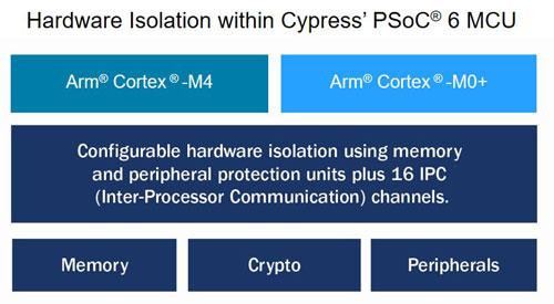 赛普拉斯宣布支持Arm平台安全架构(PSA)的Trusted Firmware-M,加快安全物联网设计