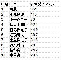 中国半导体制造/设计/封测营收前十排名