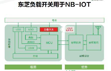 东芝负载开关用于NB-IOT
