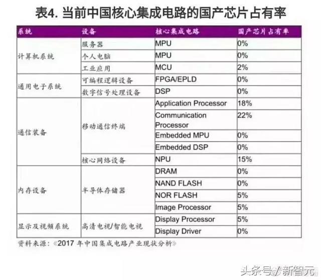 国产芯占有率多项为0,为什么中国人设计不出好芯片?