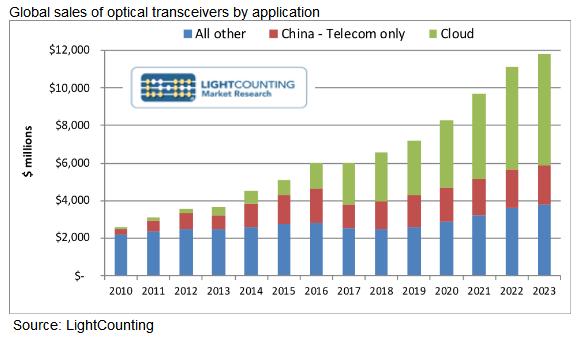 LC:未来五年云应用将引领光模块市场需求增长
