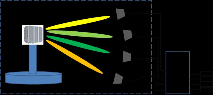 大唐移动5G大规模多天线测试解决方案