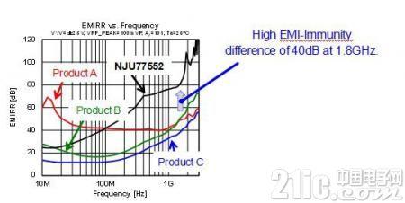 新日本无线为IoT电子器件省电节能推出具有宽带、超低功耗的轨到轨输入输出运算放大器NJU77552