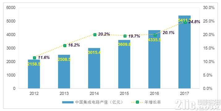 中美贸易冲突对中国集成电路产业的影响