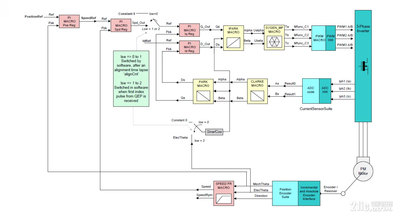 《基于TMS320F28377D的伺服驱动系统调试》有奖问答--第三期/共四期
