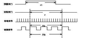 图1 等精度测频系统的控制时序图图片