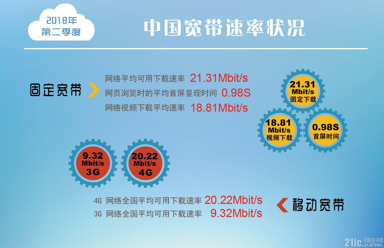 我国固定宽带和4G网络下载速率双双破20Mbps