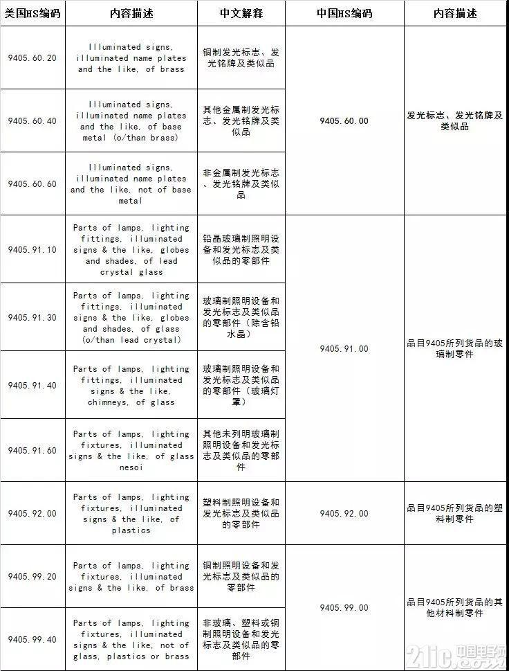 美对华加征10%关税清单(照明行业)