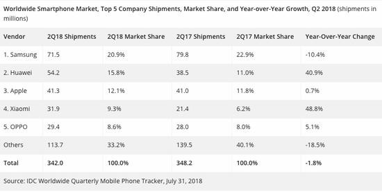 """苹果已经突破万亿美元大关,""""五年超越苹果""""的华为业绩如何?"""