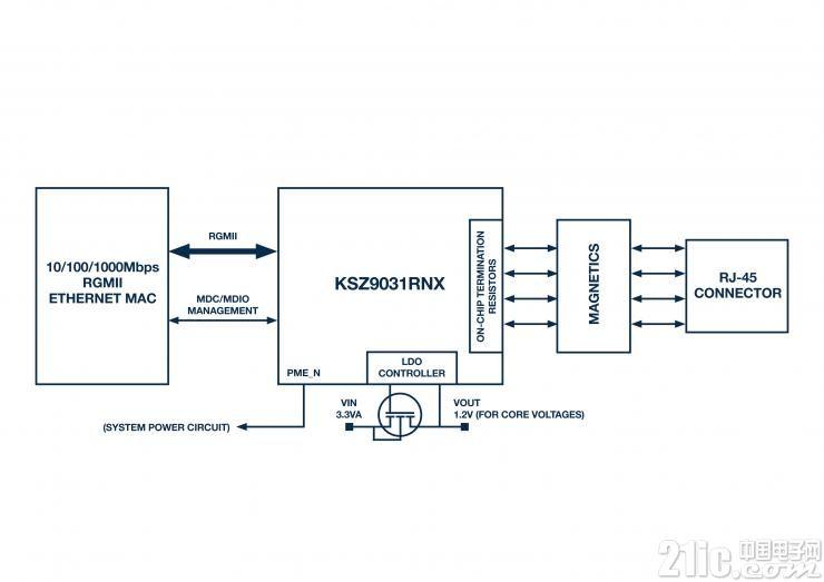 图3:Microchip KSZ9031RNX框图。