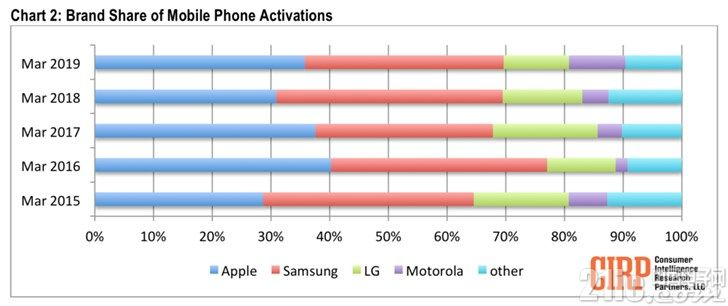 美国手机市场3月销量排行,榜单令人吃惊!