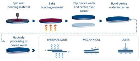 Brewer Science:做半导体材料的领路人