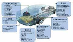 电动/混动汽车方案助力推动能效、节能、环保(上)